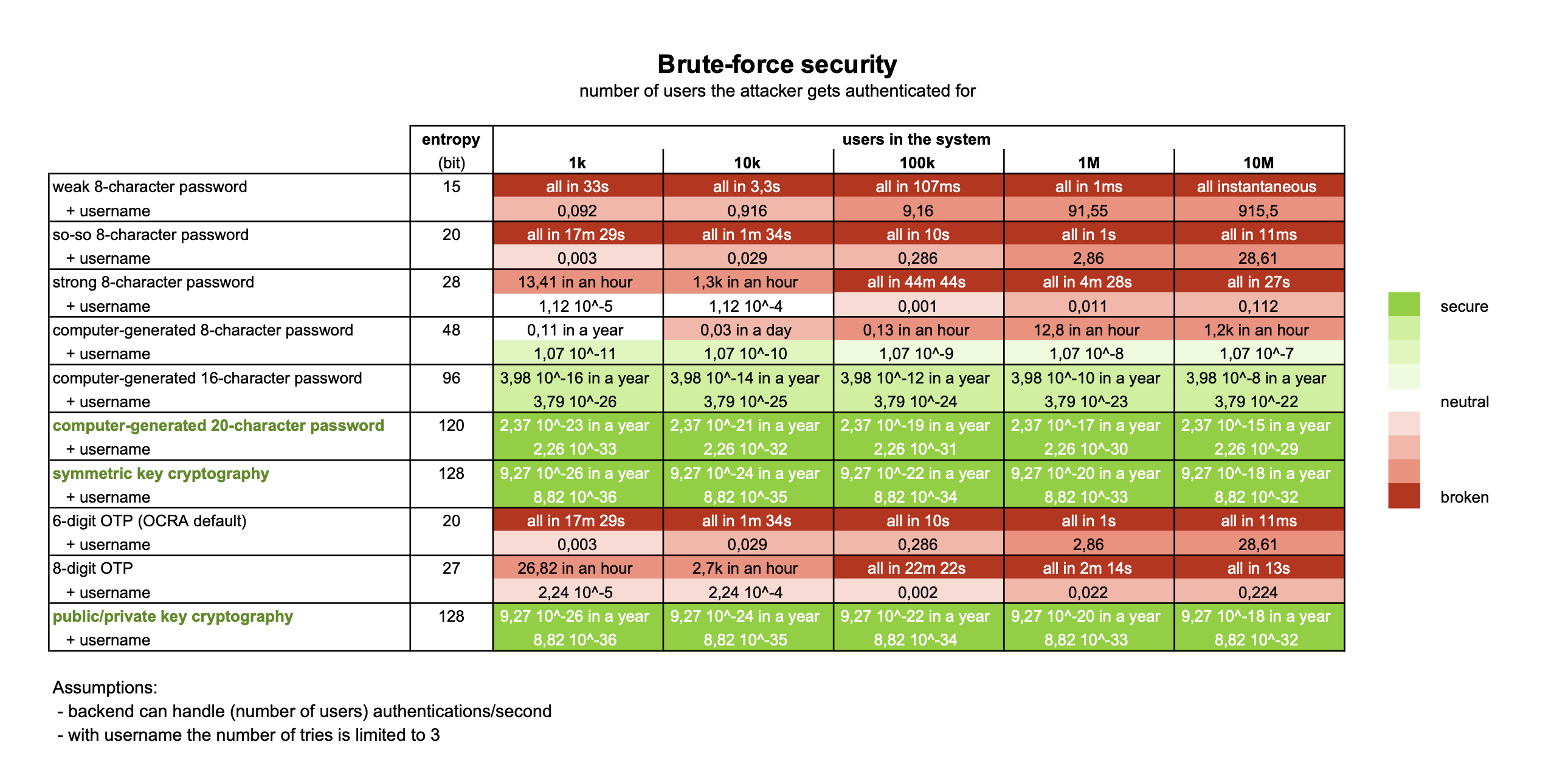 Brute-force security