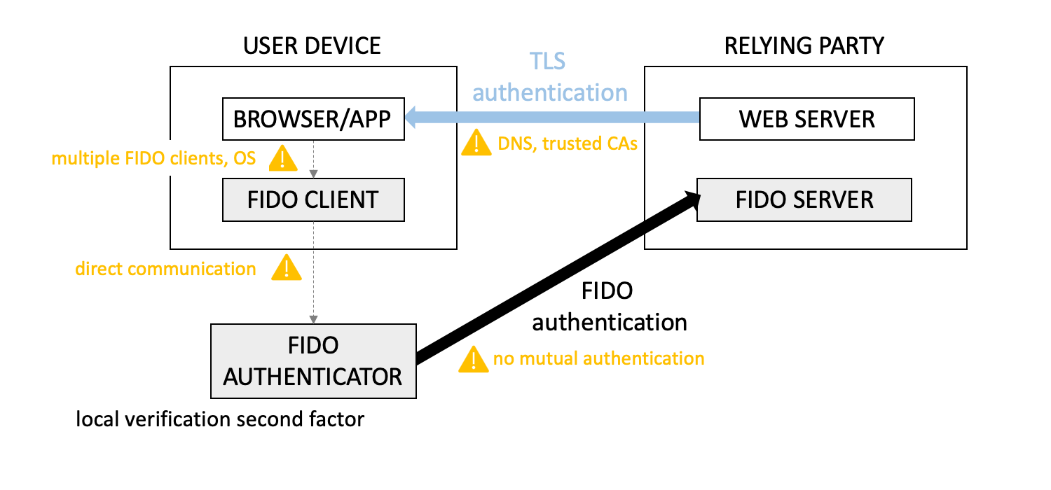 FIDO authentication