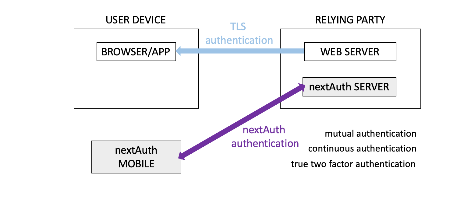 nextAuth authentication