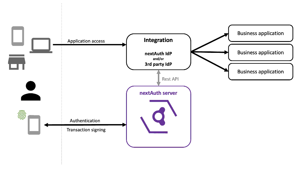 nextAuth integration