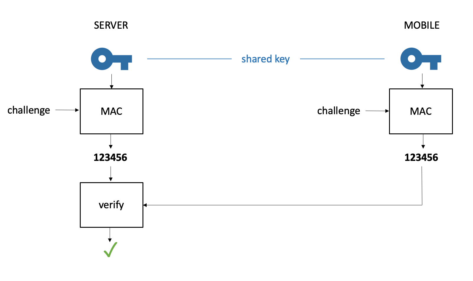 OTP generation and verification